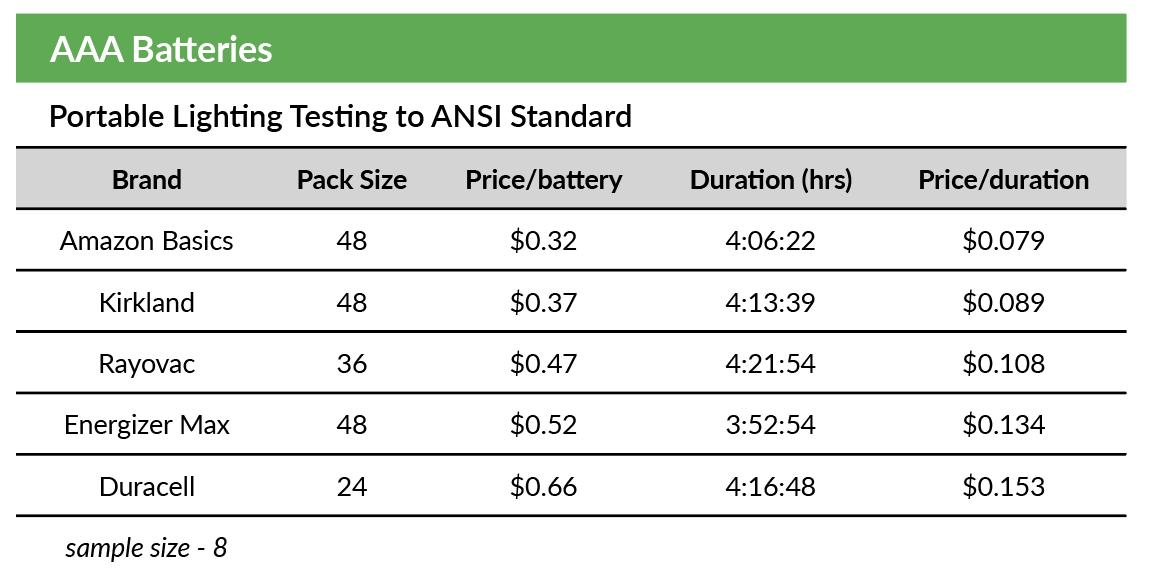 Portable Lighting Testing to ANSI Standard