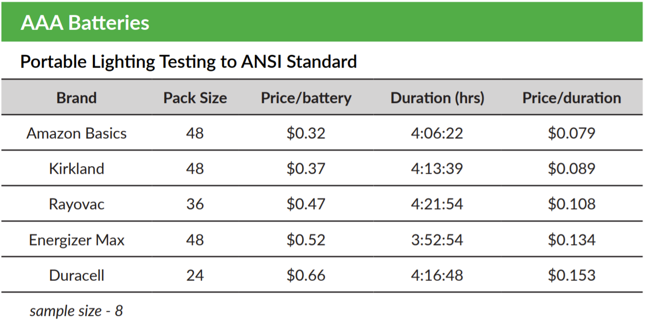 AAA Battery Test Results